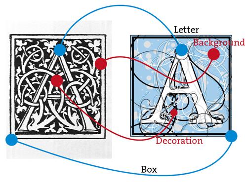 Font elements, translating analog to digital