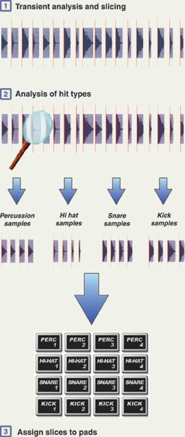 GURU beat slicing diagram