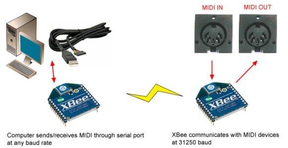 Wireless midi hack xbee hardware no wires cdm