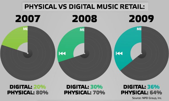 digitalsales