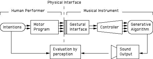 wesselwrightdiagram