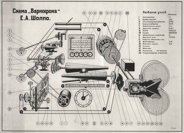 Diagram of the Variophone, an elaborate mechanical sequencer for optical materials.