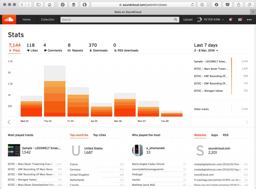 SoundCloud stats on the desktop - here inside my account - are way, way more interesting than what's on mobile. This is even a similar timeframe to the screenshot above.