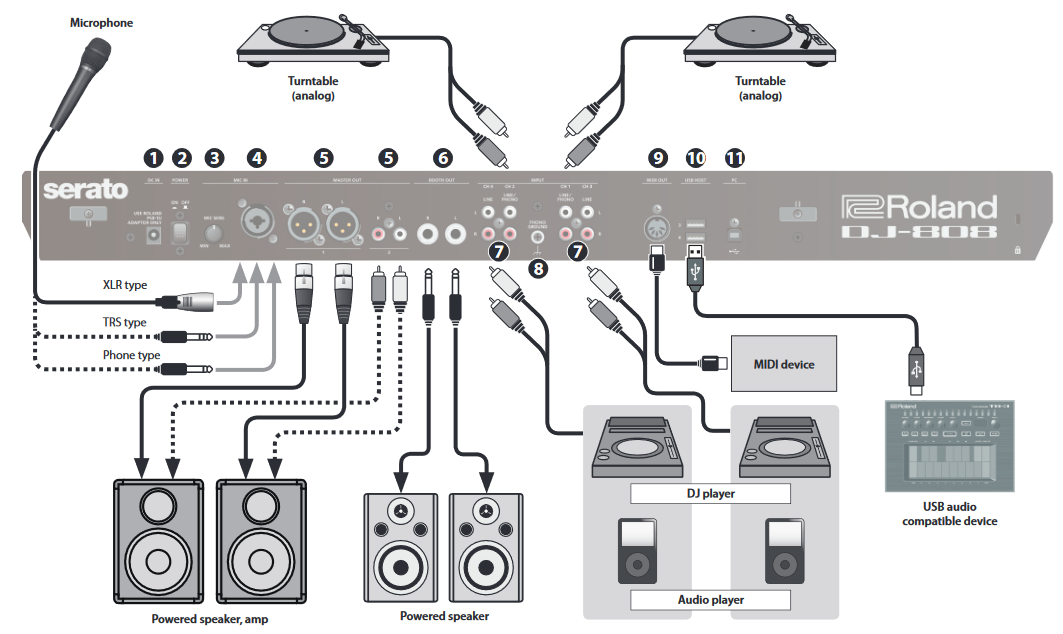 Roland quietly made their DJ controllers into live-hybrid