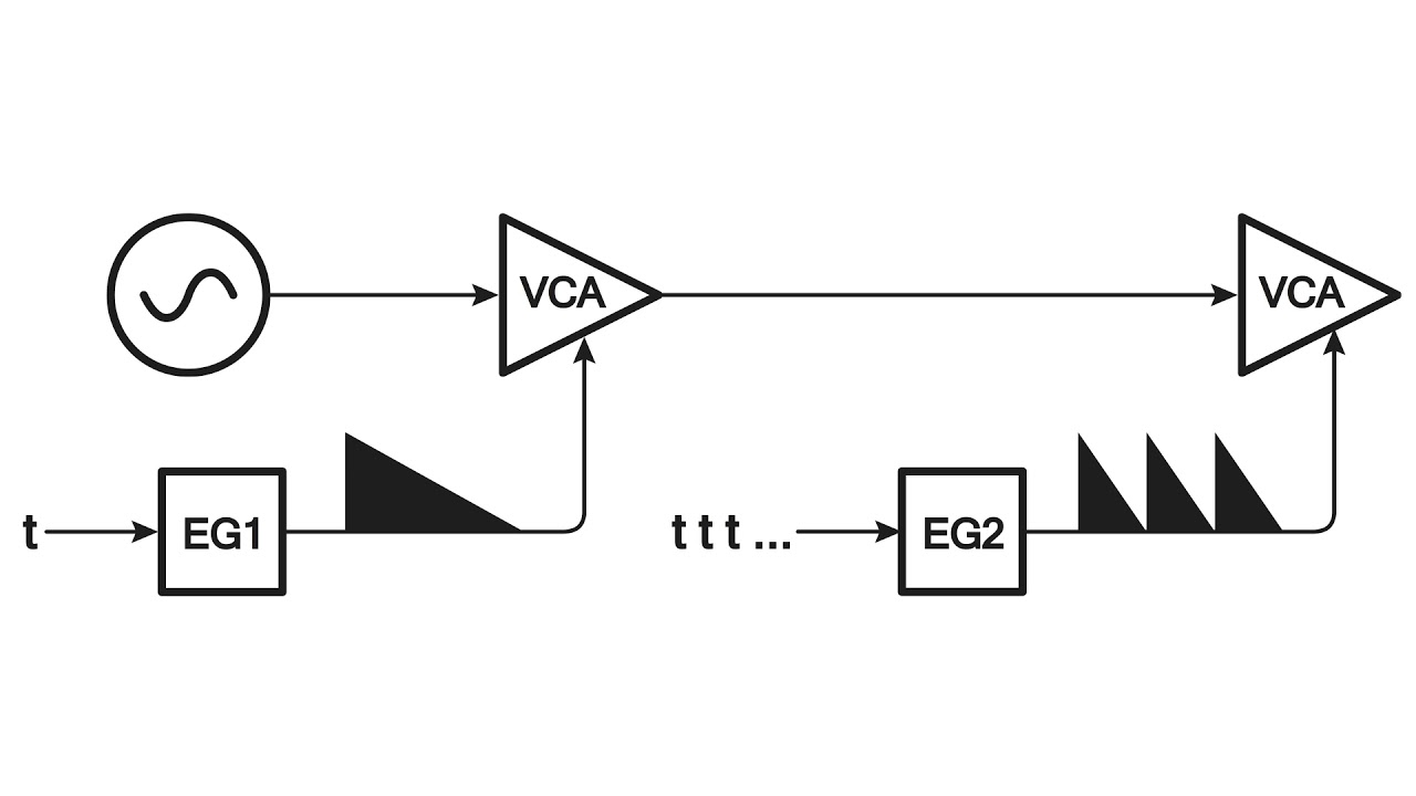 Electronic Music Systems Techniques And Controls Pdf