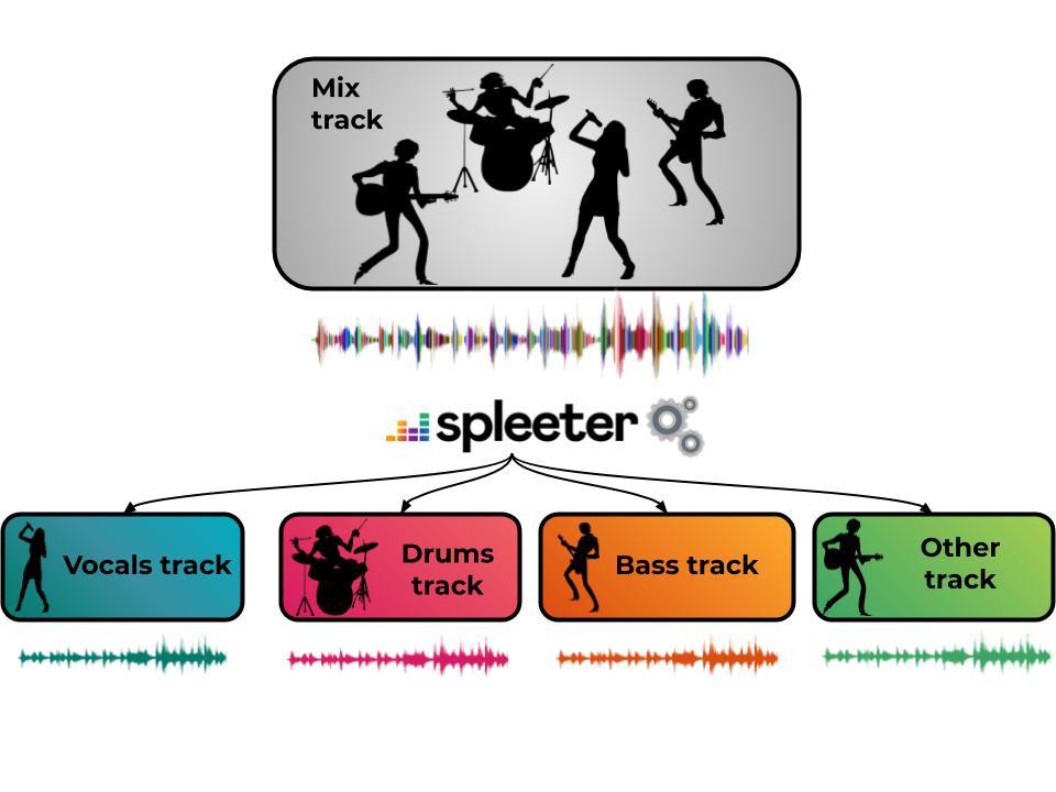 Deezer's Spleeter is an open source AI tool to split stems, for remixes or … karaoke?