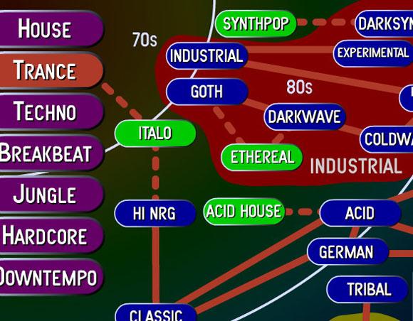 how to create techno music
